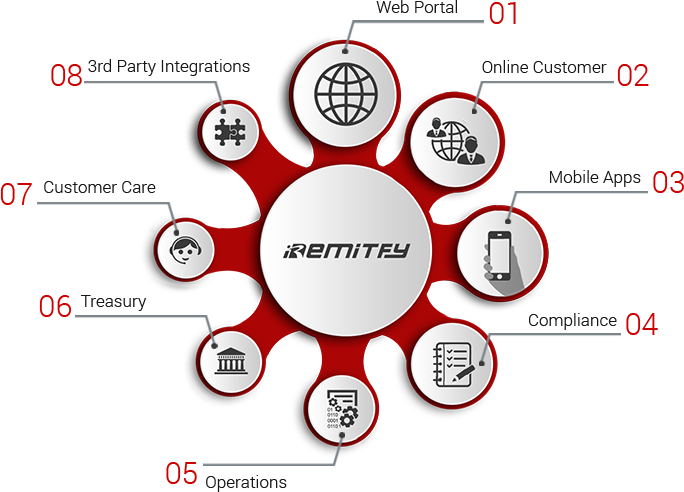 Iremitfy Money Transfer Solution Online Easy System Remittance